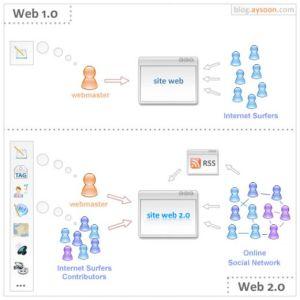 web 1 v web 2